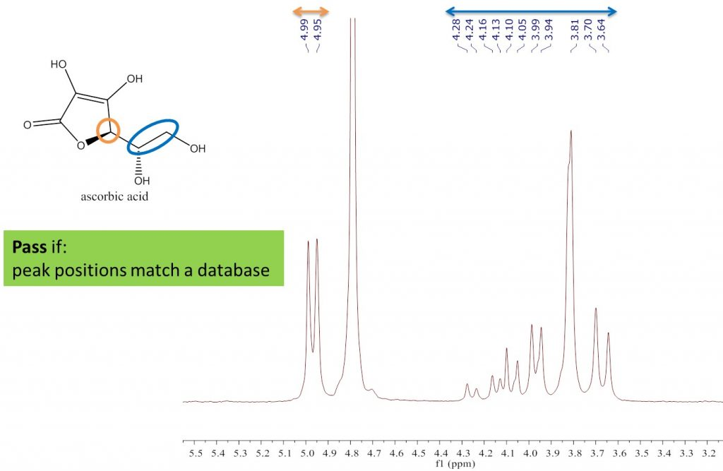 Figure 1: Peak matching of the ID test.