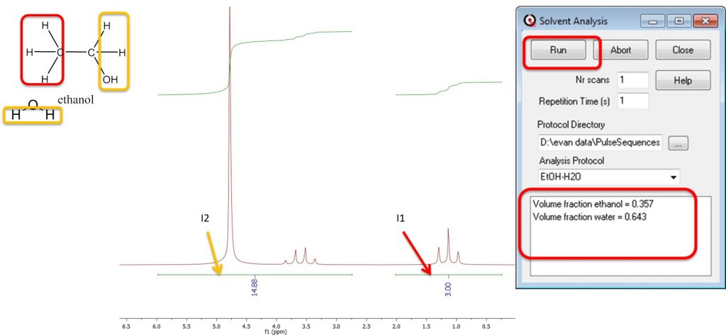 Figure 7: Solvent mixture analysis of a Tequila sample.