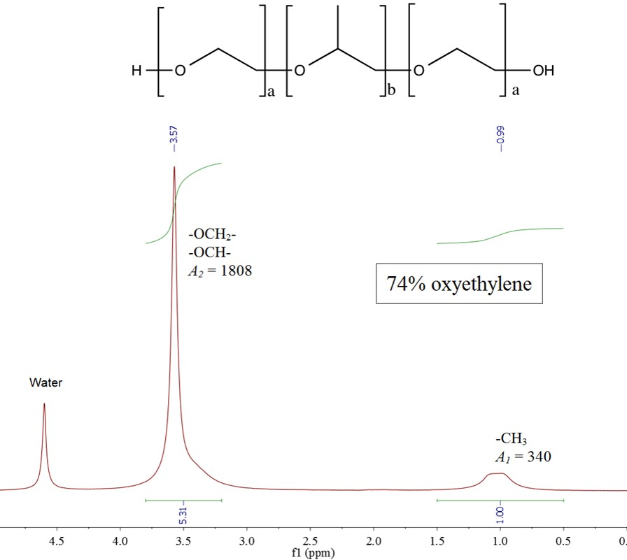 Figure 8: Spectrum of a oxyethylene-oxypropylene block copolymer.
