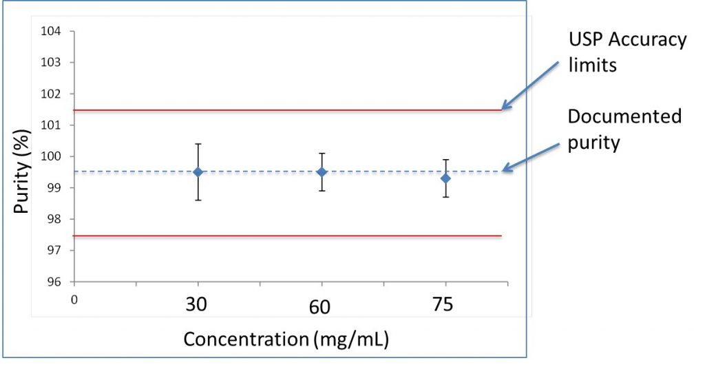 Figure 3: The measured MSM purity for 30, 60 and 75 mg/mL (50-120 % of 60 mg/mL).