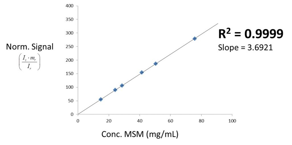 Figure 4: Linearity check of signal versus concentration.